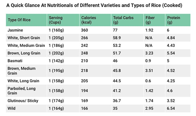 Nutritional Comparison of Different Types of Rice