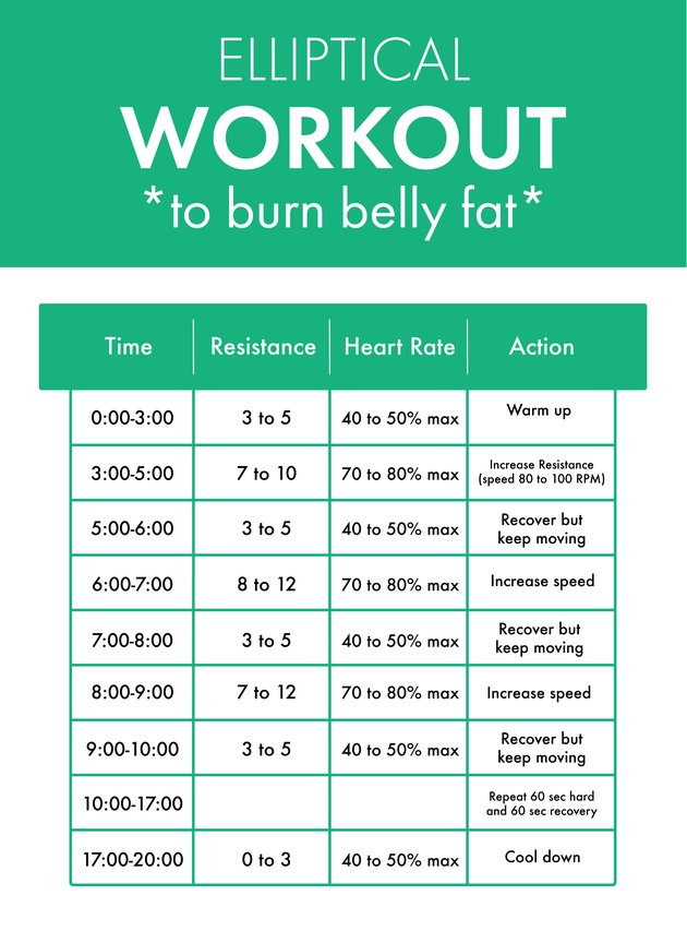 Elliptical workout to lose belly fat