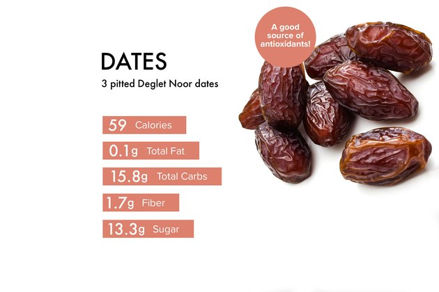 Custom graphic showing dates nutrition.