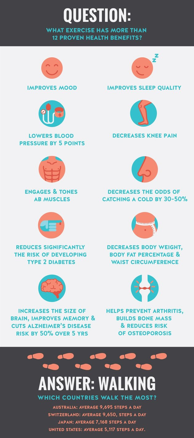 Physical and mental health benefits of walking