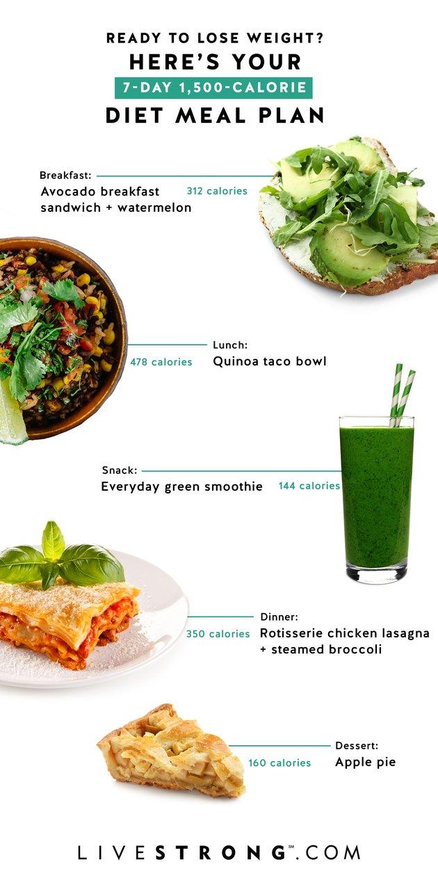 Plan de repas de régime de 1500 calories