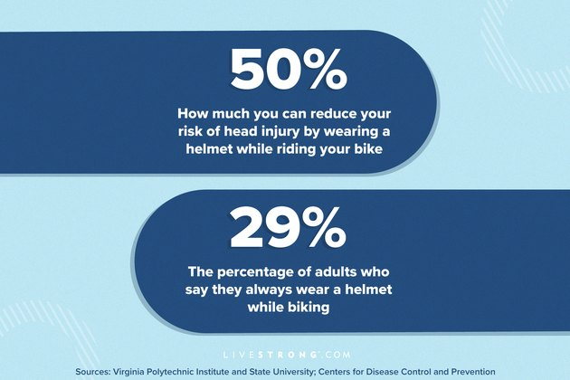 graphic showing bicycle helmets can reduce risk of head injury by 50% but only 29% of adults wear one