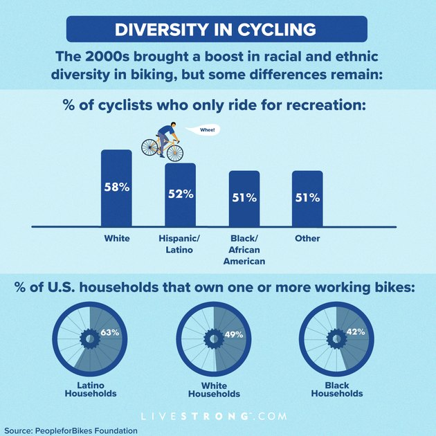 infographic of diversity in cycling statistics of households with bikes and cyclists who ride for recreation