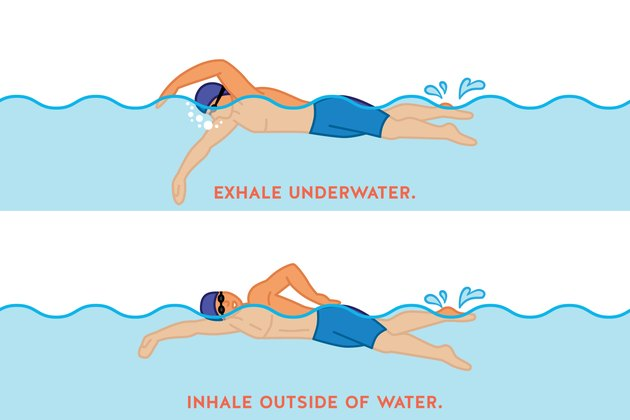 Illustration of man trying to become a better swimmer
