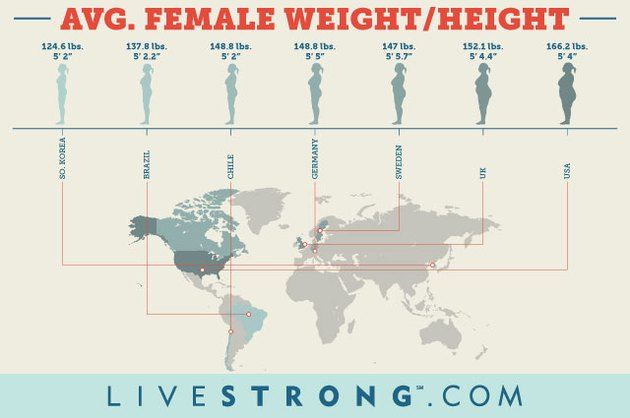 A Weight and Height Chart for Women   Livestrong.com