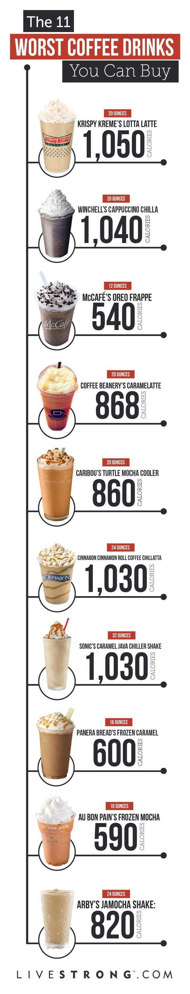 Coffee drinks and calories