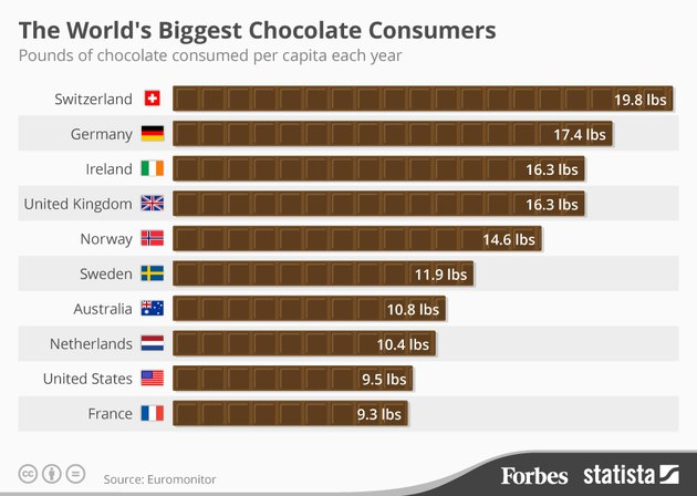 Graphic shows Switzerland population as biggest chocolate consumers at 19.8 lbs. per capital per year.