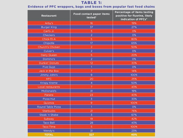 List of fast foods with PFCs