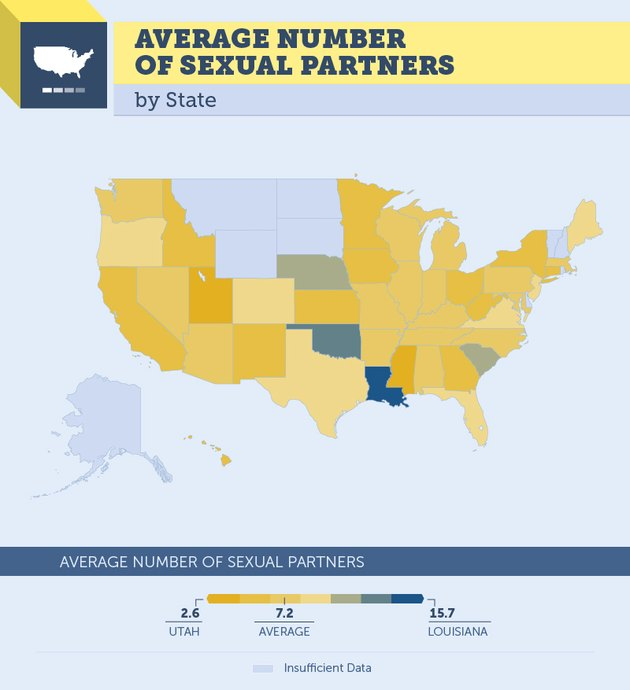 Average number of sexual partners
